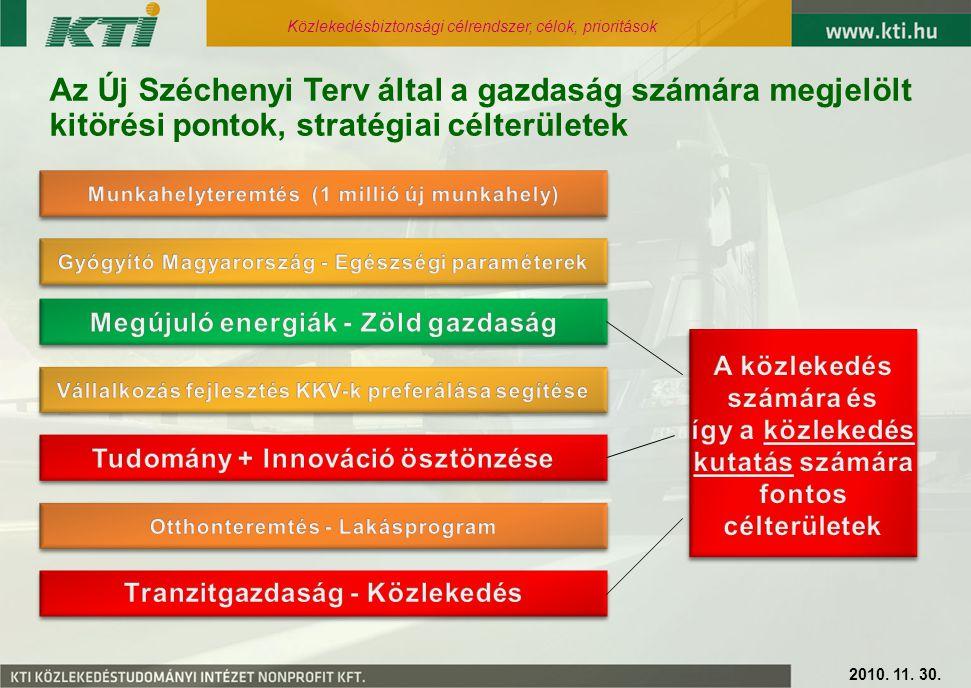 Az Új Széchenyi Terv által a gazdaság számára megjelölt kitörési pontok, stratégiai célterületek 2010.