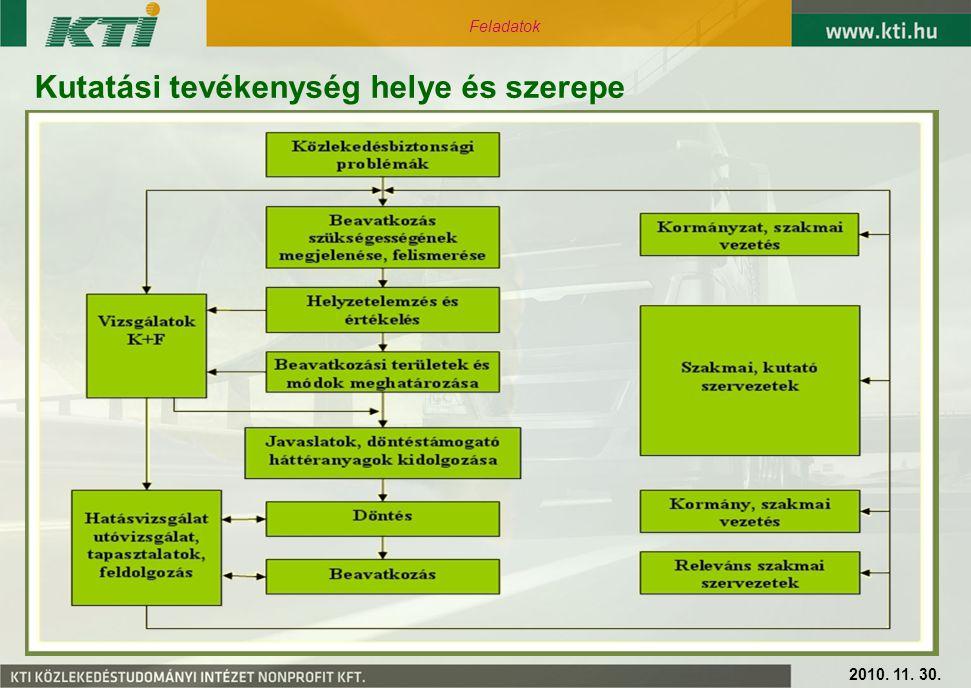 Kutatási tevékenység helye és szerepe 2010. 11. 30. Feladatok