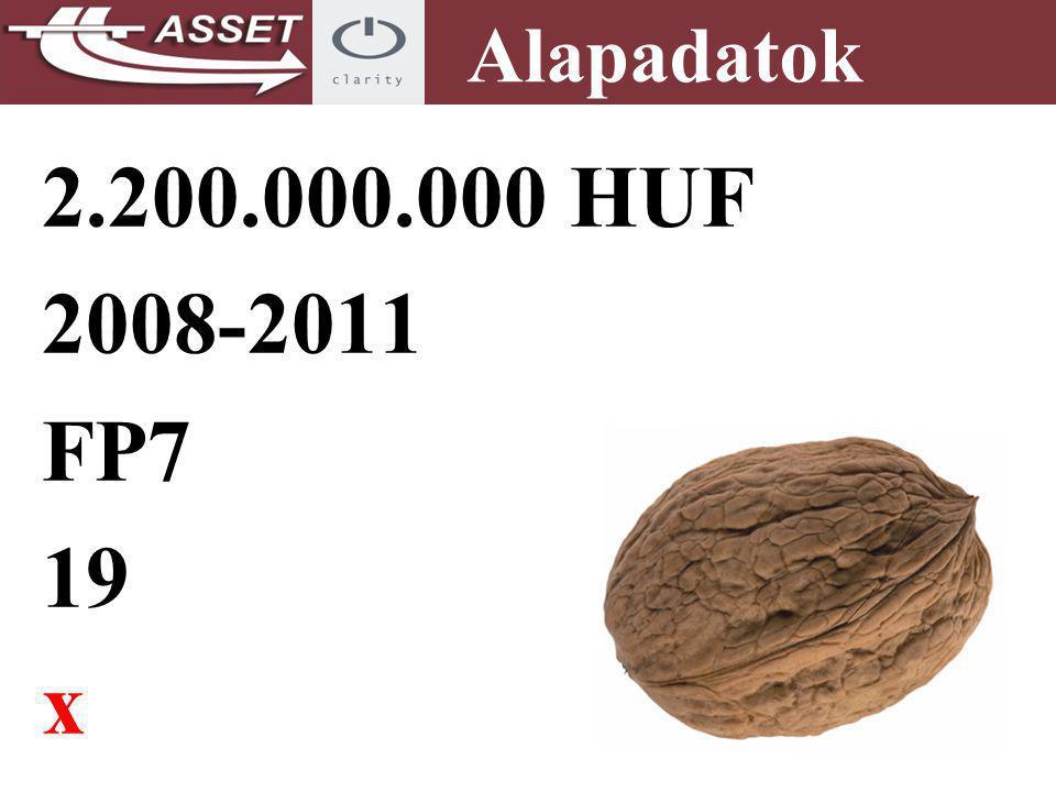 Alapadatok 2.200.000.000 HUF 2008-2011 FP7 19 x