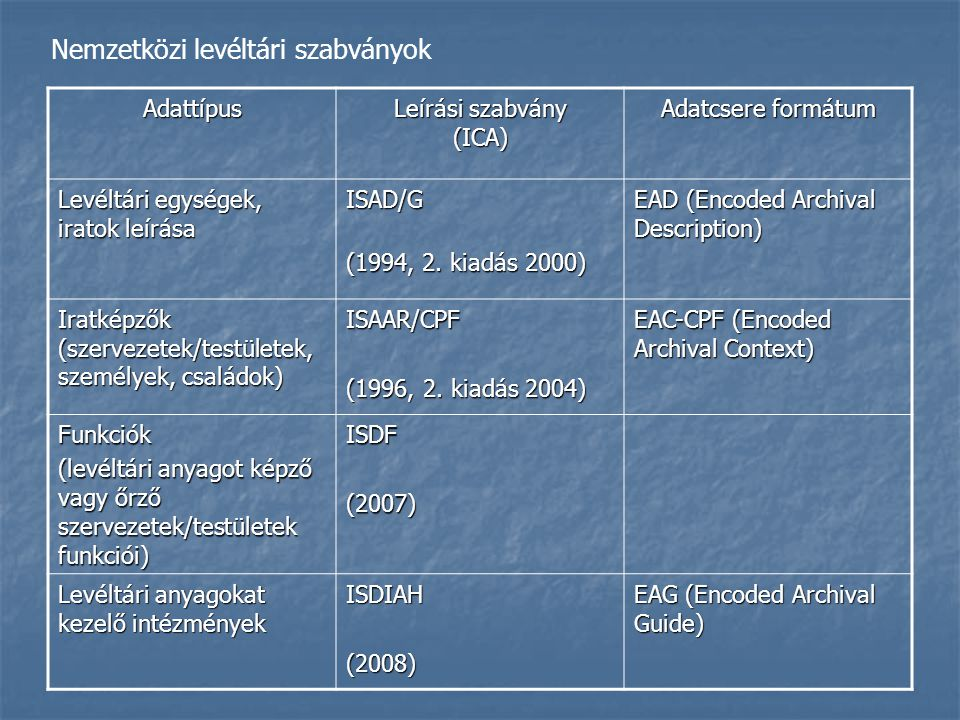 Nemzetközi levéltári szabványok Adattípus Leírási szabvány (ICA) Adatcsere formátum Levéltári egységek, iratok leírása ISAD/G (1994, 2. kiadás 2000) E