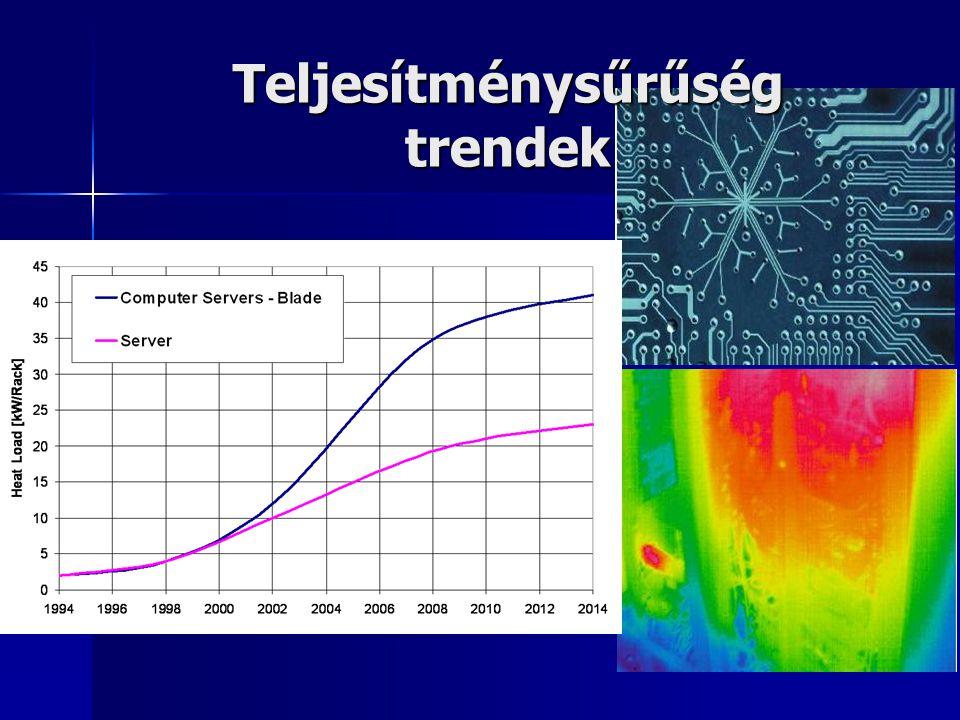 Teljesítménysűrűség trendek