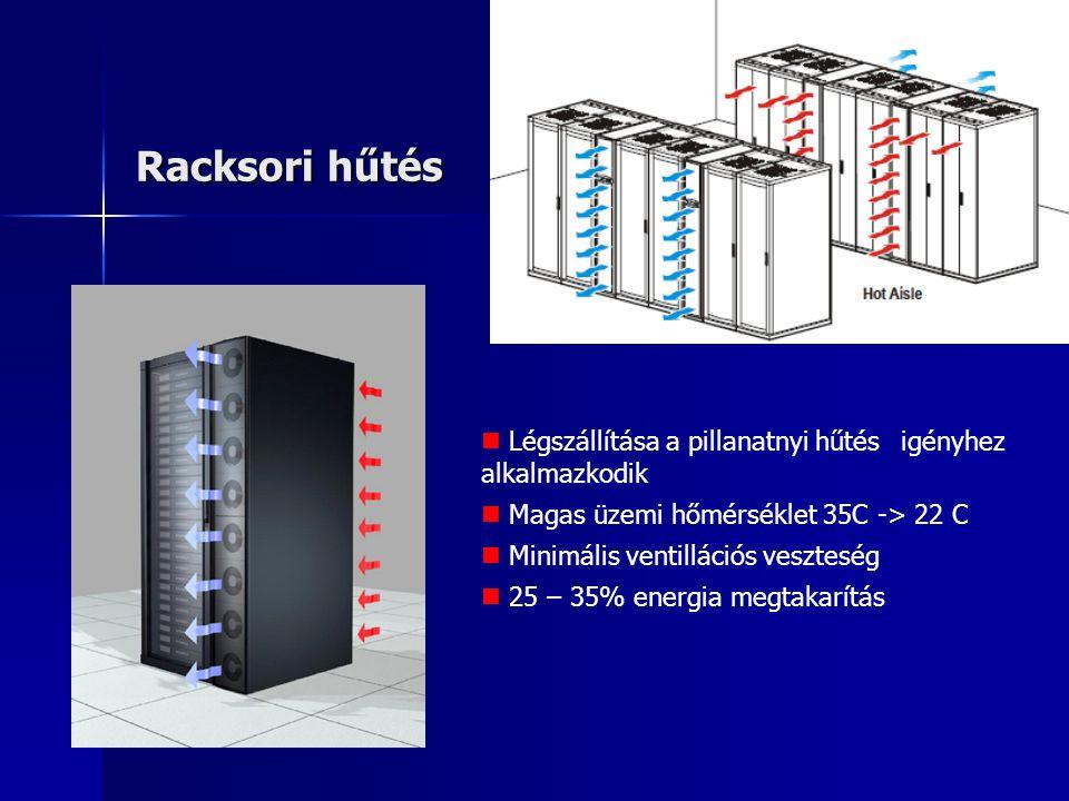 Racksori hűtés Légszállítása a pillanatnyi hűtés igényhez alkalmazkodik Magas üzemi hőmérséklet 35C -> 22 C Minimális ventillációs veszteség 25 – 35%