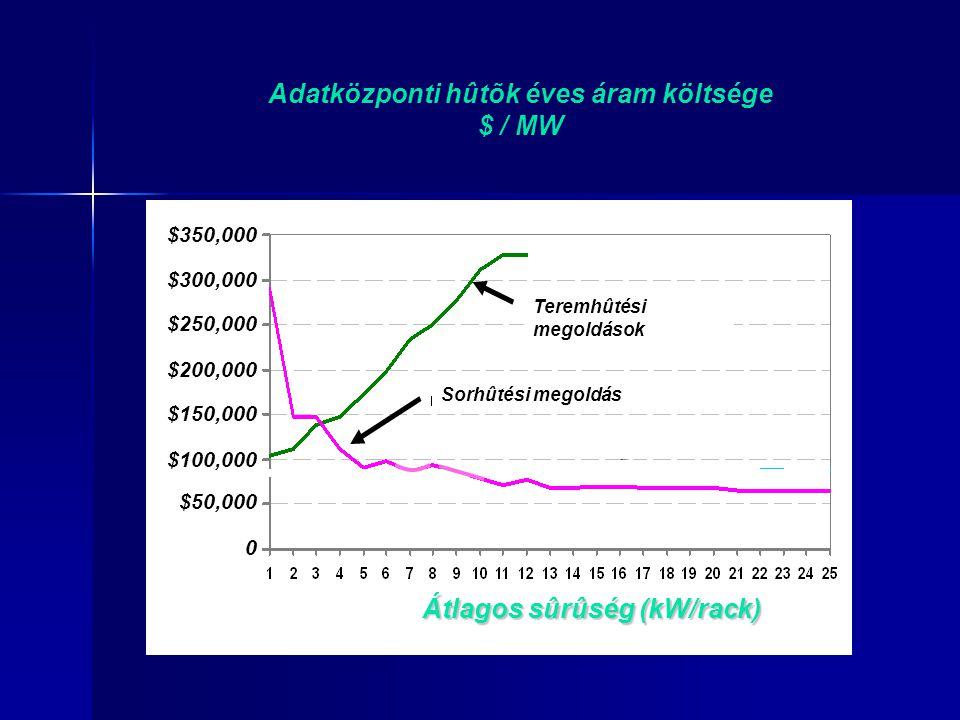 Teremhûtési megoldások Sorhûtési megoldás $50,000 $100,000 $150,000 $200,000 $250,000 $300,000 $350,000 0 Adatközponti hûtõk éves áram költsége $ / MW