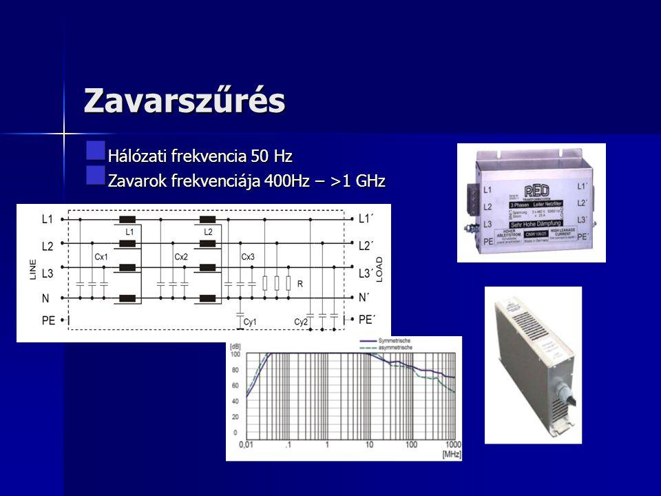 Zavarszűrés Hálózati frekvencia 50 Hz Hálózati frekvencia 50 Hz Zavarok frekvenciája 400Hz – >1 GHz Zavarok frekvenciája 400Hz – >1 GHz