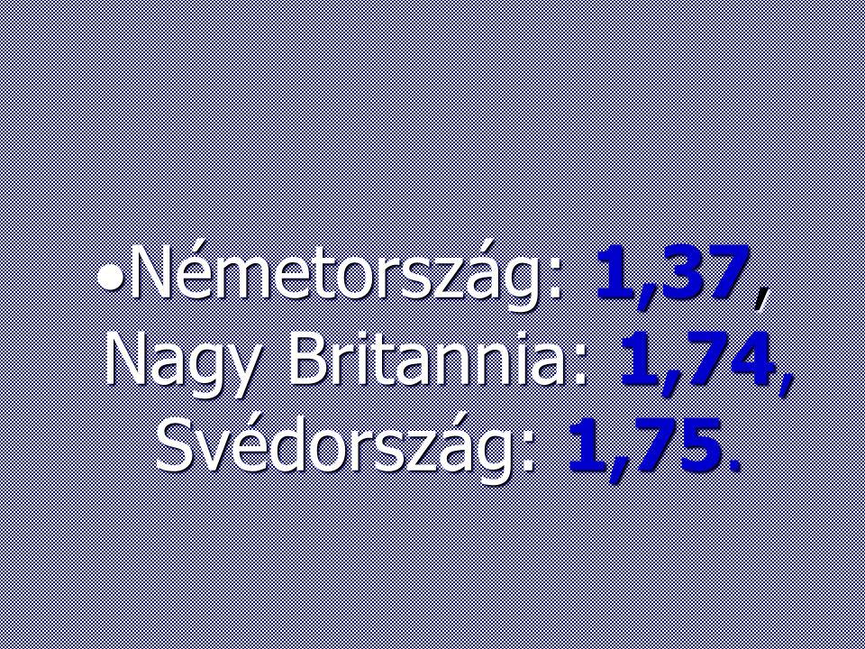  Németország: 1,37, Nagy Britannia: 1,74, Svédország: 1,75.