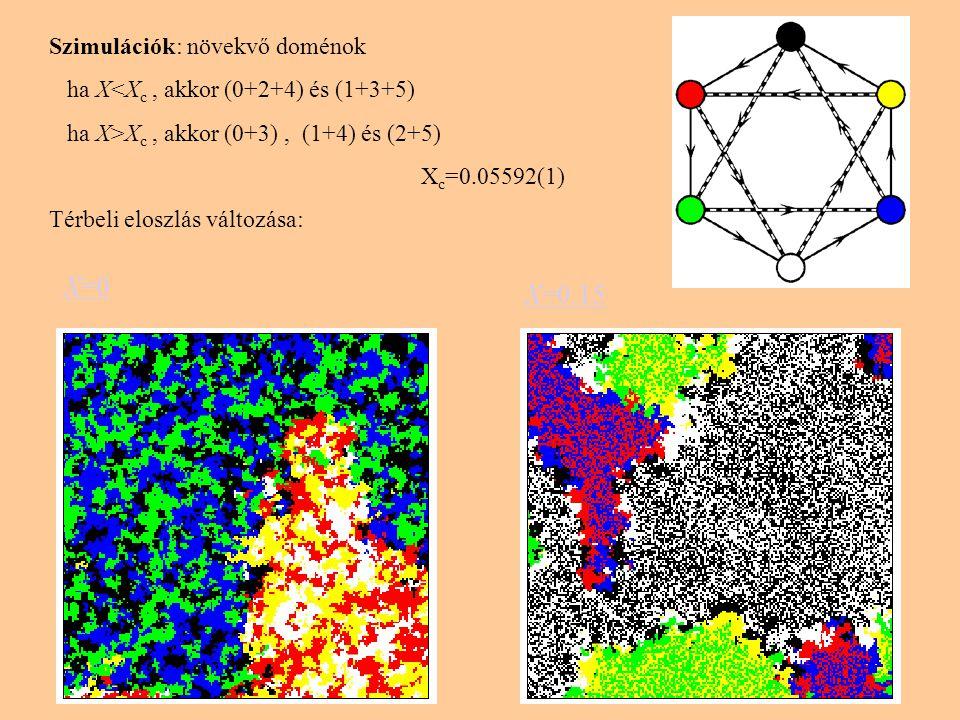 Szimulációk: növekvő doménok ha X<X c, akkor (0+2+4) és (1+3+5) ha X>X c, akkor (0+3), (1+4) és (2+5) X c =0.05592(1) Térbeli eloszlás változása: X=0 X=0.15