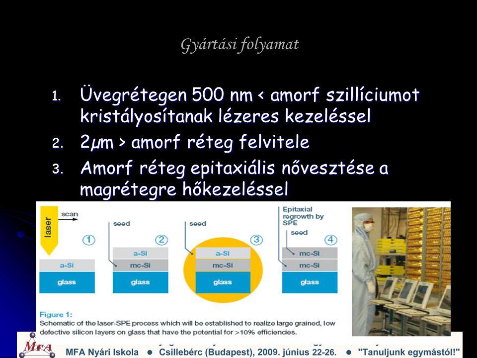 Gyártási folyamat 1. Üvegrétegen 500 nm < amorf szillíciumot kristályosítanak lézeres kezeléssel 2.