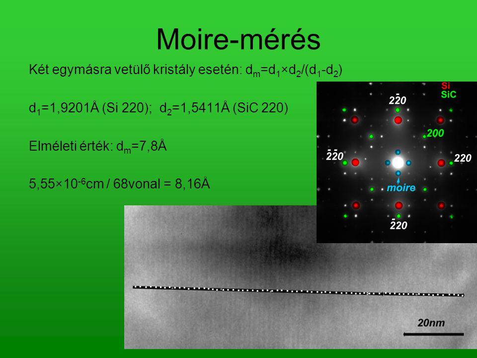 Moire-mérés Két egymásra vetülő kristály esetén: d m =d 1 ×d 2 /(d 1 -d 2 ) d 1 =1,9201Å (Si 220); d 2 =1,5411Å (SiC 220) Elméleti érték: d m =7,8Å 5,55×10 -6 cm / 68vonal = 8,16Å
