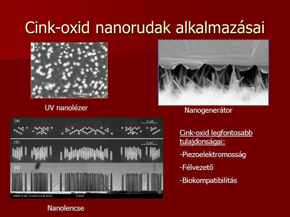 Cink-oxid nanorudak alkalmazásai (c) UV nanolézer Nanogenerátor Nanolencse Cink-oxid legfontosabb tulajdonságai: -Piezoelektromosság -Félvezető -Bioko
