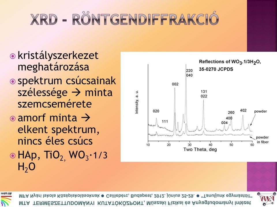  kristályszerkezet meghatározása  spektrum csúcsainak szélessége  minta szemcsemérete  amorf minta  elkent spektrum, nincs éles csúcs  HAp, TiO 2, WO 3 · 1/3 H 2 O
