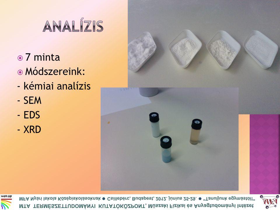  7 minta  Módszereink: - kémiai analízis - SEM - EDS - XRD
