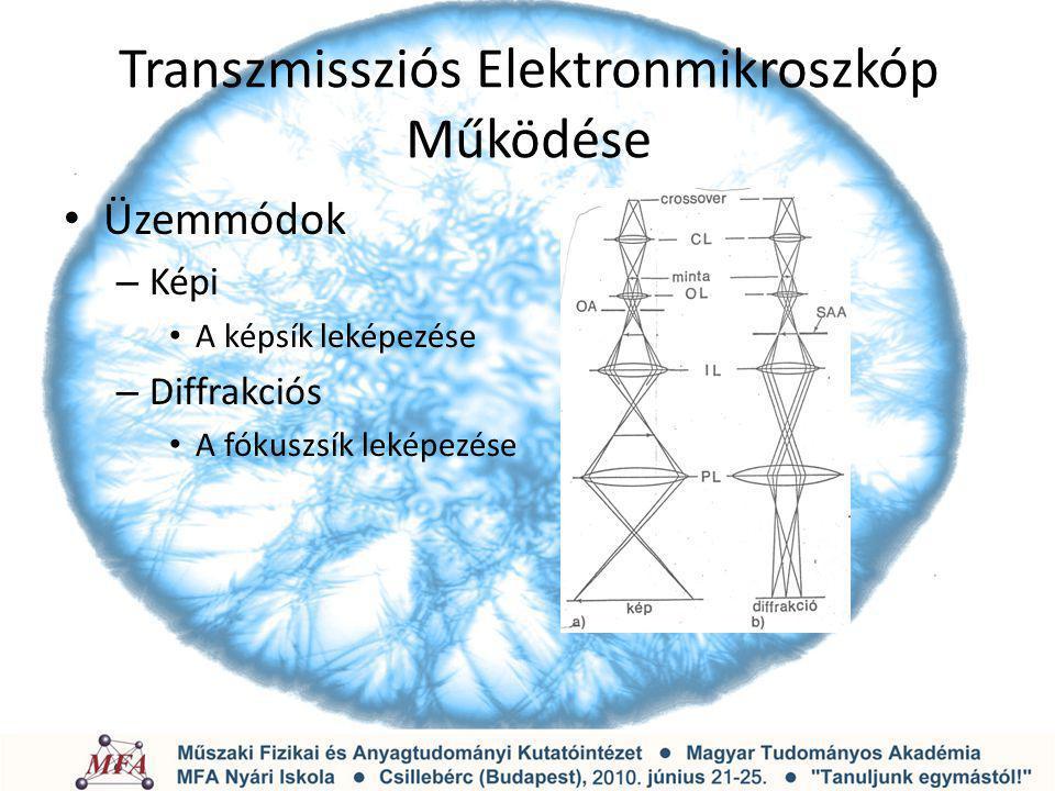 Transzmissziós Elektronmikroszkóp Működése Üzemmódok – Képi A képsík leképezése – Diffrakciós A fókuszsík leképezése