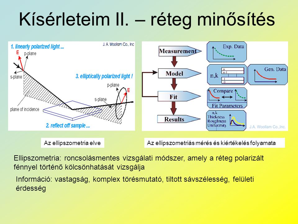 Kísérleteim II. – réteg minősítés Ellipszometria: roncsolásmentes vizsgálati módszer, amely a réteg polarizált fénnyel történő kölcsönhatását vizsgálj
