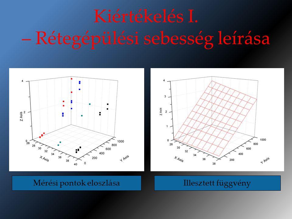 Kiértékelés I. – Rétegépülési sebesség leírása Mérési pontok eloszlásaIllesztett függvény