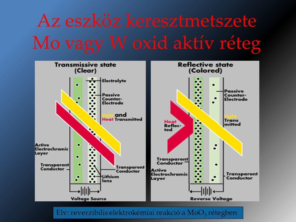 Az eszköz keresztmetszete Mo vagy W oxid aktív réteg Elv: reverzibilis elektrokémiai reakció a MoO 3 rétegben