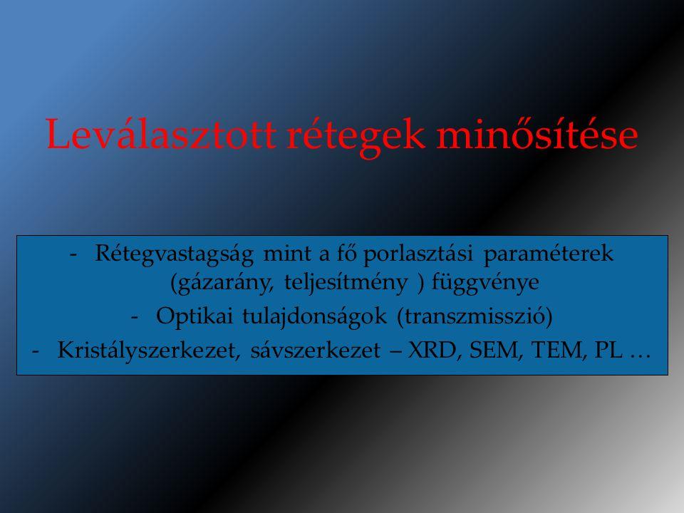 Leválasztott rétegek minősítése -Rétegvastagság mint a fő porlasztási paraméterek (gázarány, teljesítmény ) függvénye -Optikai tulajdonságok (transzmisszió) -Kristályszerkezet, sávszerkezet – XRD, SEM, TEM, PL …
