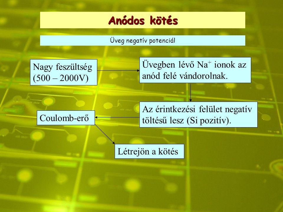 Anódos kötés Üveg negatív potenciál Nagy feszültség (500 – 2000V) Üvegben lévő Na + ionok az anód felé vándorolnak. Az érintkezési felület negatív töl