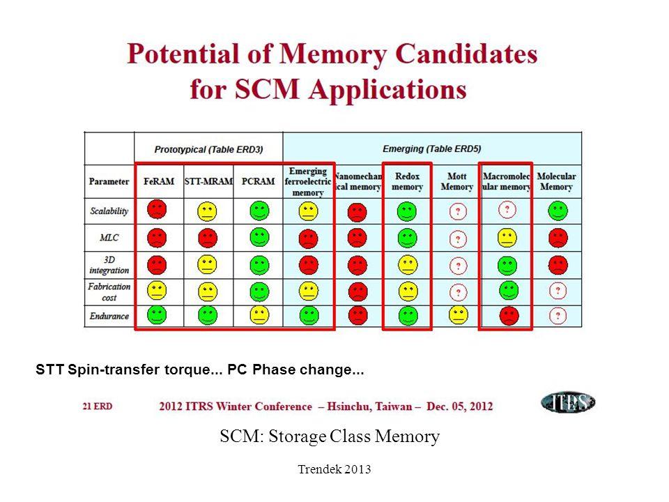 Trendek 2013 SCM: Storage Class Memory STT Spin-transfer torque... PC Phase change...