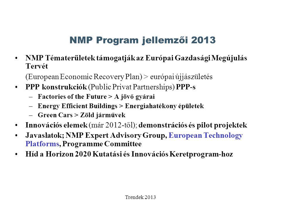 Trendek 2013 NMP Tématerületek támogatják az Európai Gazdasági Megújulás Tervét (European Economic Recovery Plan) > európai újjászületés PPP konstrukciók (Public Privat Partnerships) PPP-s –Factories of the Future > A jövő gyárai –Energy Efficient Buildings > Energiahatékony épületek –Green Cars > Zöld járművek Innovációs elemek (már 2012-től); demonstrációs és pilot projektek Javaslatok; NMP Expert Advisory Group, European Technology Platforms, Programme Committee Híd a Horizon 2020 Kutatási és Innovációs Keretprogram-hoz NMP Program jellemzői 2013