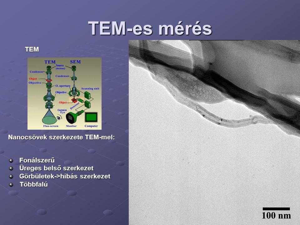 TEM-es mérés TEM TEM Nanocsövek szerkezete TEM-mel: Fonálszerű Üreges belső szerkezet Görbületek->hibás szerkezet Többfalú