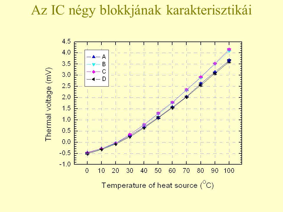 Az IC négy blokkjának karakterisztikái