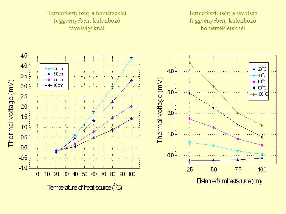 Termofeszültség a hőmérséklet függvényében, különböző távolságoknál Termofeszültség a távolság függvényében, különböző hőmérsékleteknél