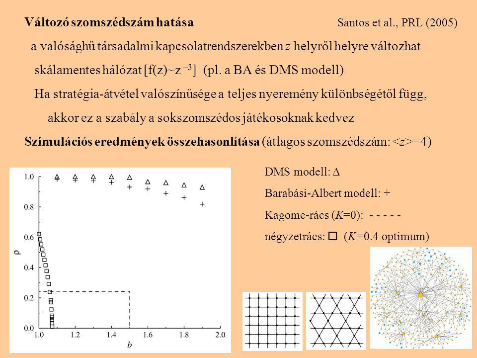Változó szomszédszám hatása Santos et al., PRL (2005) a valósághű társadalmi kapcsolatrendszerekben z helyről helyre változhat skálamentes hálózat [f(