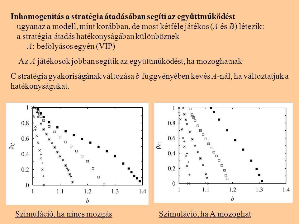 Szimuláció, ha nincs mozgásSzimuláció, ha A mozoghat Inhomogenitás a stratégia átadásában segíti az együttműködést ugyanaz a modell, mint korábban, de
