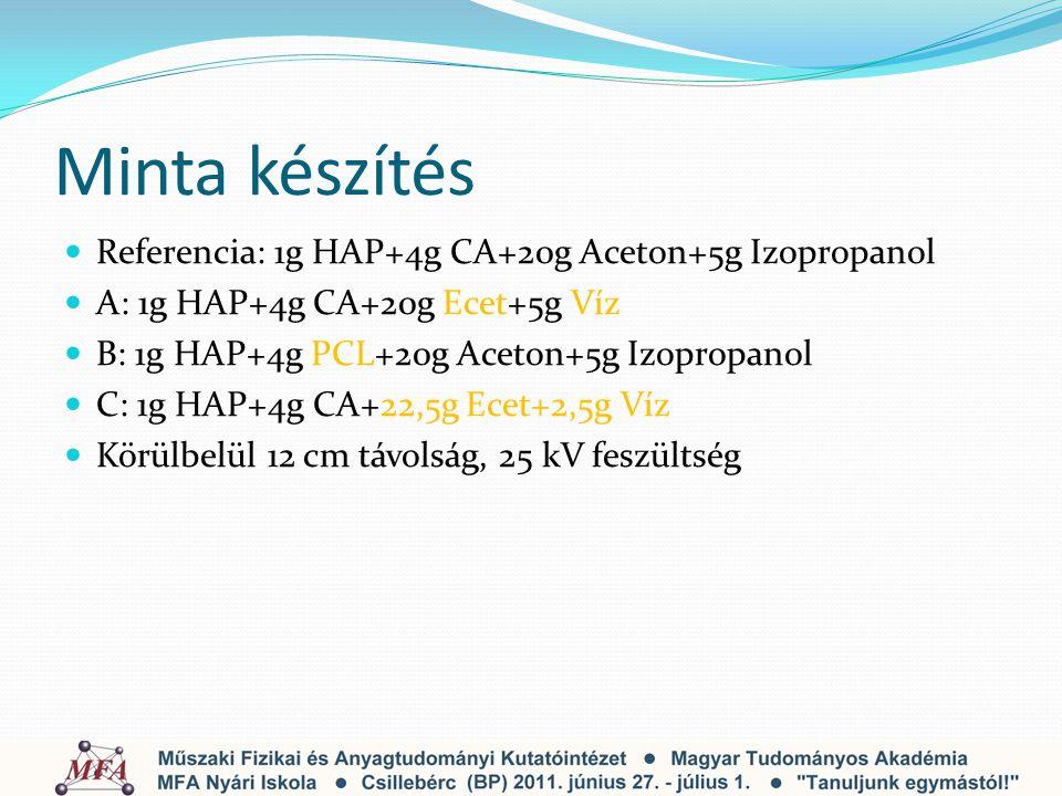 Minta készítés Referencia: 1g HAP+4g CA+20g Aceton+5g Izopropanol A: 1g HAP+4g CA+20g Ecet+5g Víz B: 1g HAP+4g PCL+20g Aceton+5g Izopropanol C: 1g HAP+4g CA+22,5g Ecet+2,5g Víz Körülbelül 12 cm távolság, 25 kV feszültség