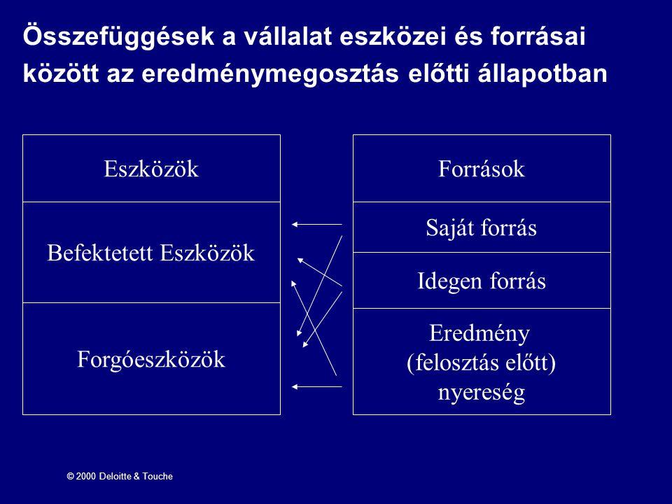 © 2000 Deloitte & Touche Összefüggések a vállalat eszközei és forrásai között az eredménymegosztás előtti állapotban Eszközök Befektetett Eszközök For