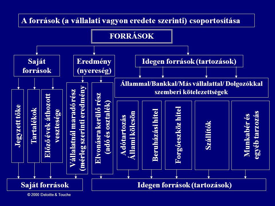 © 2000 Deloitte & Touche A források (a vállalati vagyon eredete szerinti) csoportosítása FORRÁSOK Saját források Eredmény (nyereség) Idegen források (