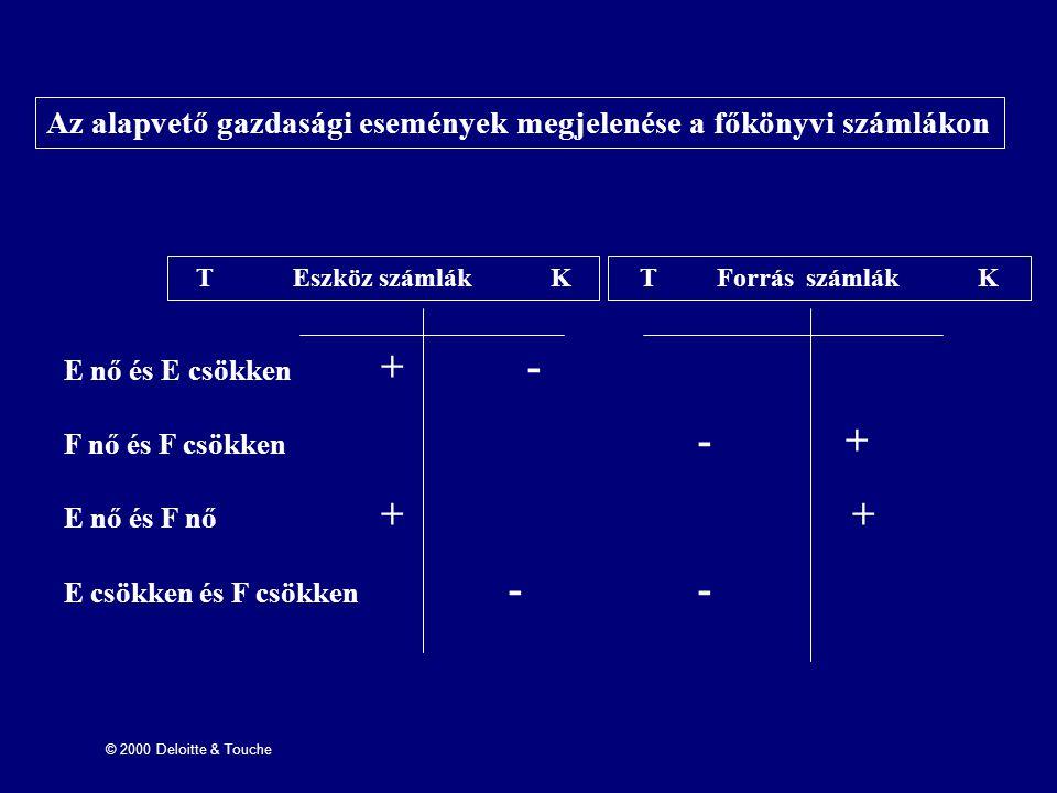 © 2000 Deloitte & Touche Az alapvető gazdasági események megjelenése a főkönyvi számlákon T Eszköz számlák KT Forrás számlák K E nő és E csökken + - F