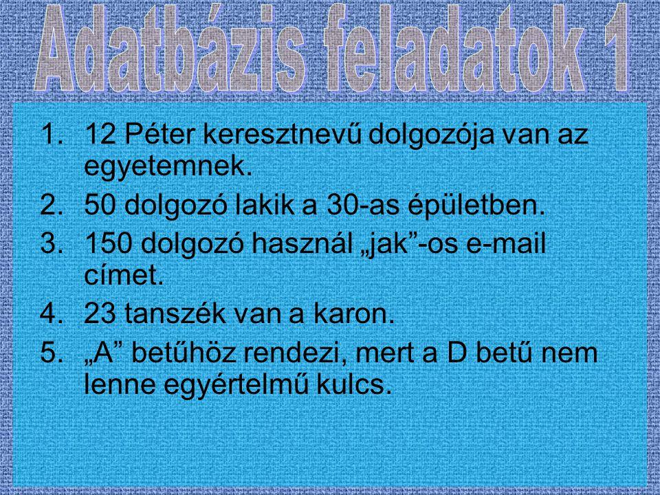 1.12 Péter keresztnevű dolgozója van az egyetemnek.