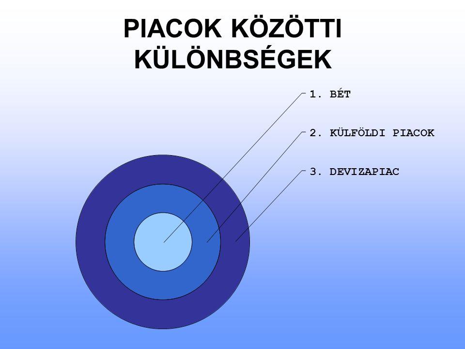 PIACOK KÖZÖTTI KÜLÖNBSÉGEK 1. BÉT 2. KÜLFÖLDI PIACOK 3. DEVIZAPIAC