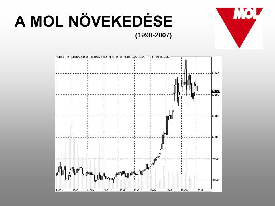 A MOL NÖVEKEDÉSE (1998-2007)