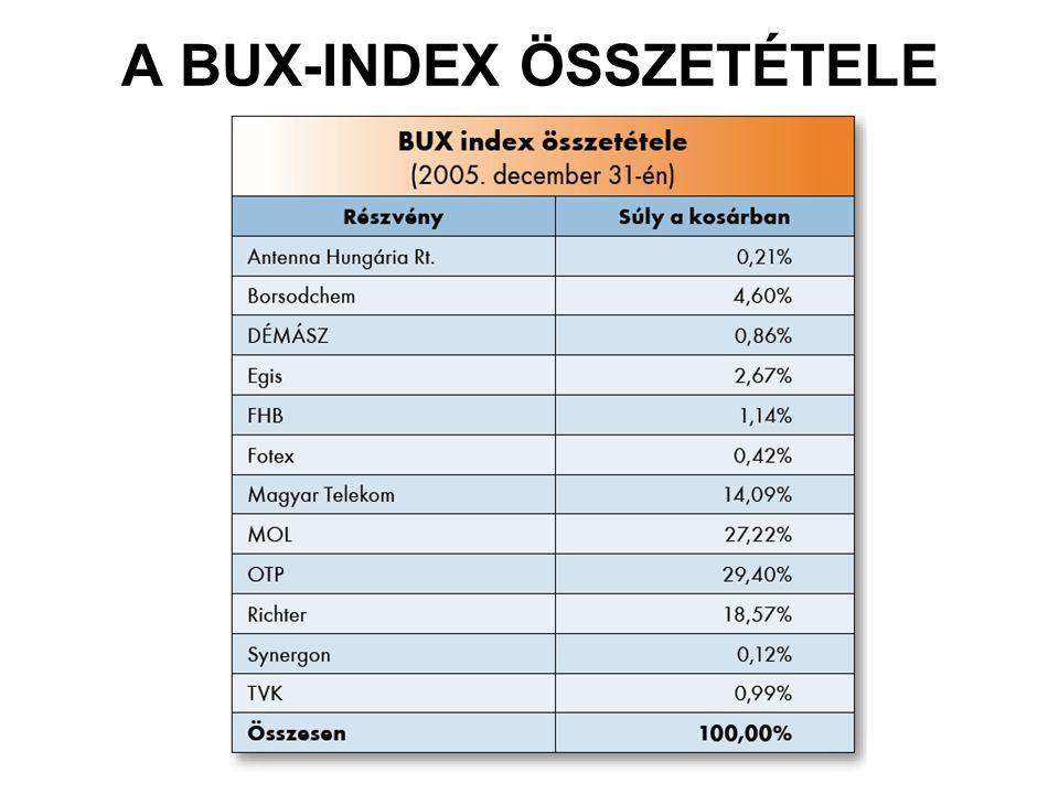 A BUX-INDEX ÖSSZETÉTELE