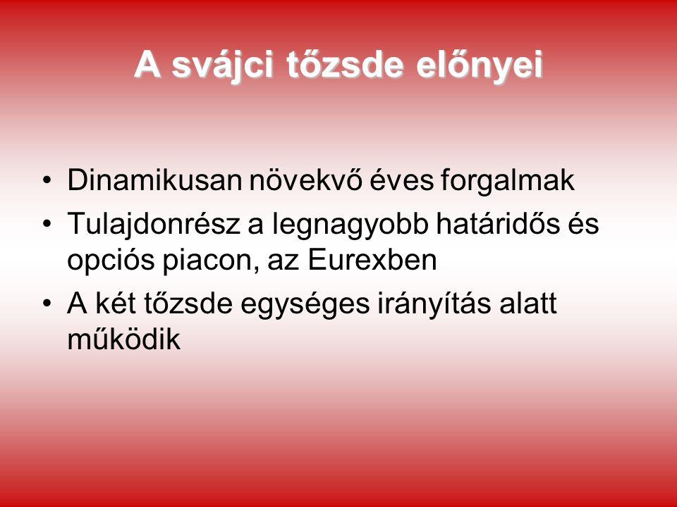 Észak-európai tőzsdék (OMX) Stockholmi Értéktőzsde Koppenhágai Értéktőzsde Helsinki Értéktőzsde Rigai Értéktőzsde Tallini Értéktőzsde Vilniusi Értéktőzsde 2003.