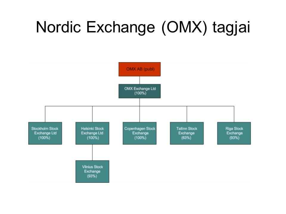 OMX előnyök Egységes északi és balti szabályozás Elegendően likvid piacok Széles termékválaszték