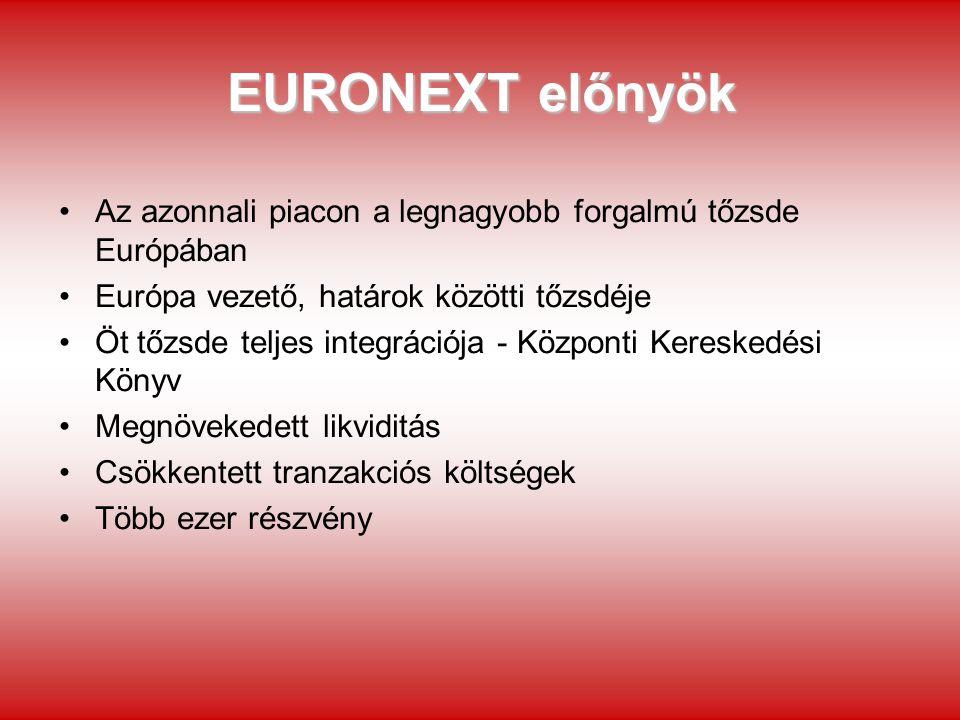 EURONEXT előnyök Több száz index Egyre bővülő részvényválaszték Fejlett származékos piac (Euronext LIFFE) A világ legmodernebb derivatív kereskedési platformja (LIFFE CONNECT) Cél: egységes európai tőkepiac megalkotása