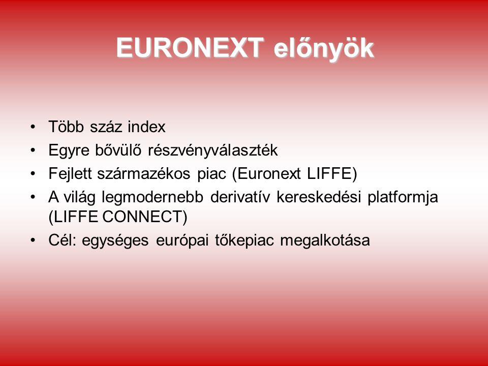 EURONEXT előnyök Több száz index Egyre bővülő részvényválaszték Fejlett származékos piac (Euronext LIFFE) A világ legmodernebb derivatív kereskedési p