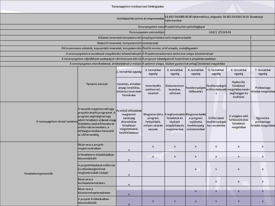Tananyagelem módszertani feldolgozása Szakképesítés száma és megnevezése: 54 481 04 0000 00 00 Informatikus, elágazás: 54 481 04 0010 54 01 Gazdasági informatikus Tananyagelem neve:Projektirányítás számítógéppel Tananyagelem azonosítója:168/1.7/1143-06 Előzetes ismeretek kompetenciák:alapfogalmakkal való megismerkedés Ráépülő ismeretek, kompetenciák:rendszerezés Párhuzamosan oktatott, kapcsolódó ismeretek, kompetenciák:Önálló munka, értő olvasás, mukafegyelem A tananyagelemre vonatkozó vizsgáztatási követelmények:A Projektmenedzsment szakmmai vizsga követelményei A tananyagelem célja(Milyen pedagógiai célt kívánunk elérni):A program készségszintű használata a projekttervezésben A tananyagelem ellenőrzésének, értékelésének a módja:A szakmai vizsga, közben gyakorlati jellegű feladatok megoldása Tartalmi elemek 1.