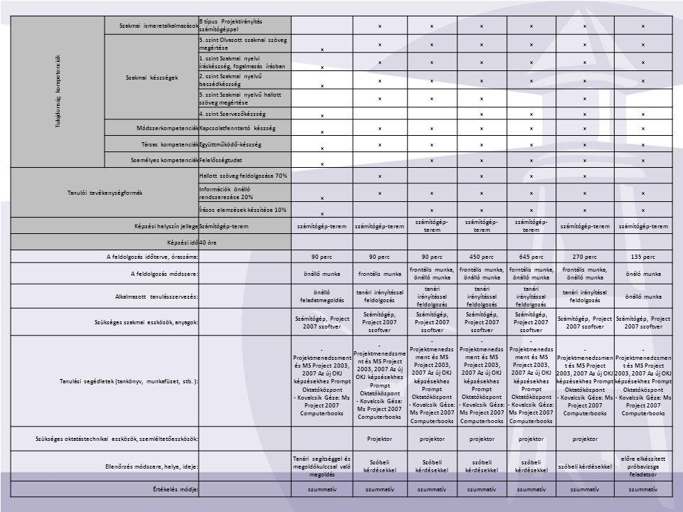 Tulajdonság kompetenciák Szakmai ismeretalkalmazások B típus Projektirányítás számítógéppel xxxxxx Szakmai készségek 5. szint Olvasott szakmai szöveg