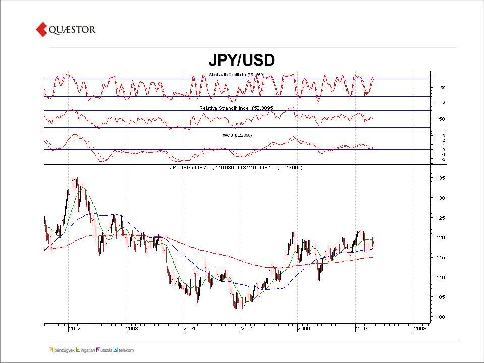 JPY/USD