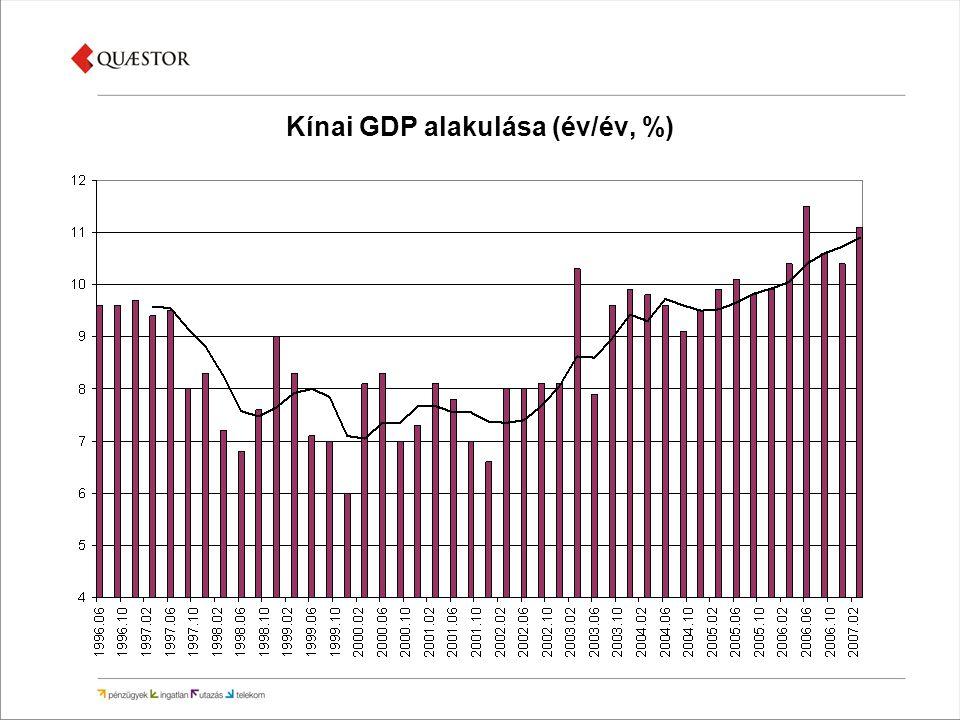 Kínai GDP alakulása (év/év, %)