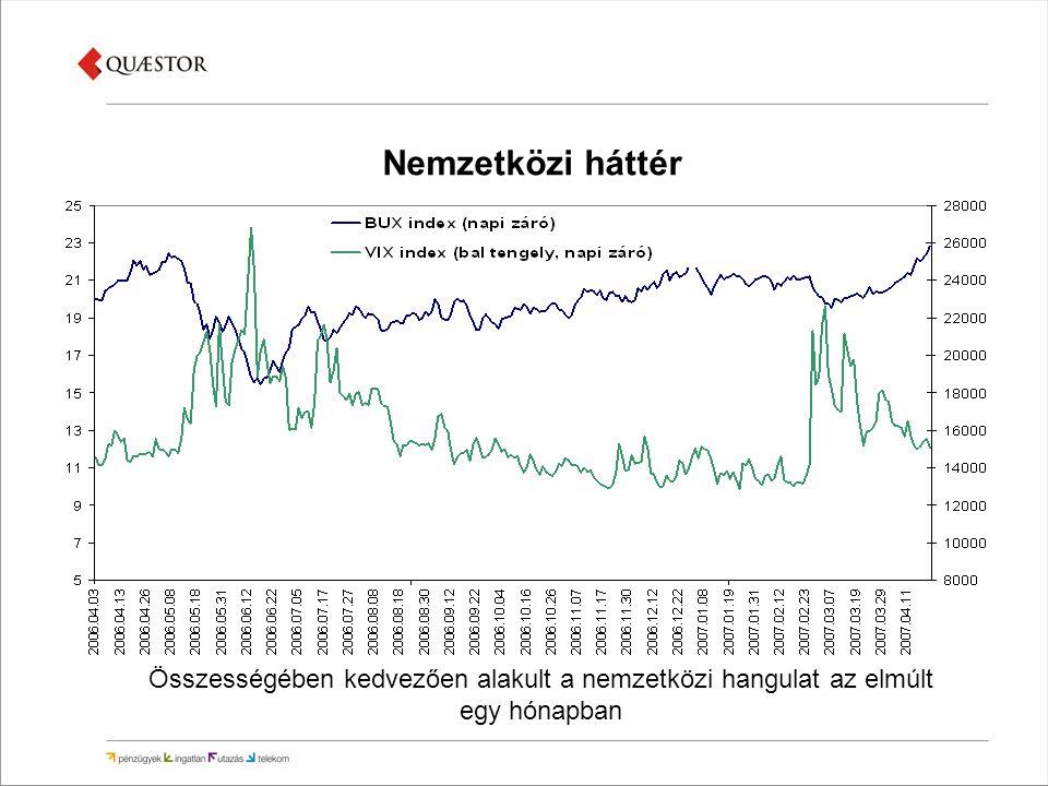 Még magas inflációs adatok