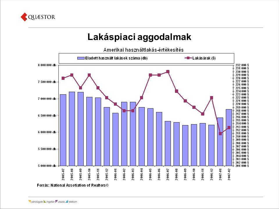 A mintaportfolió teljesítménye 2007.03.08 – 04.23.