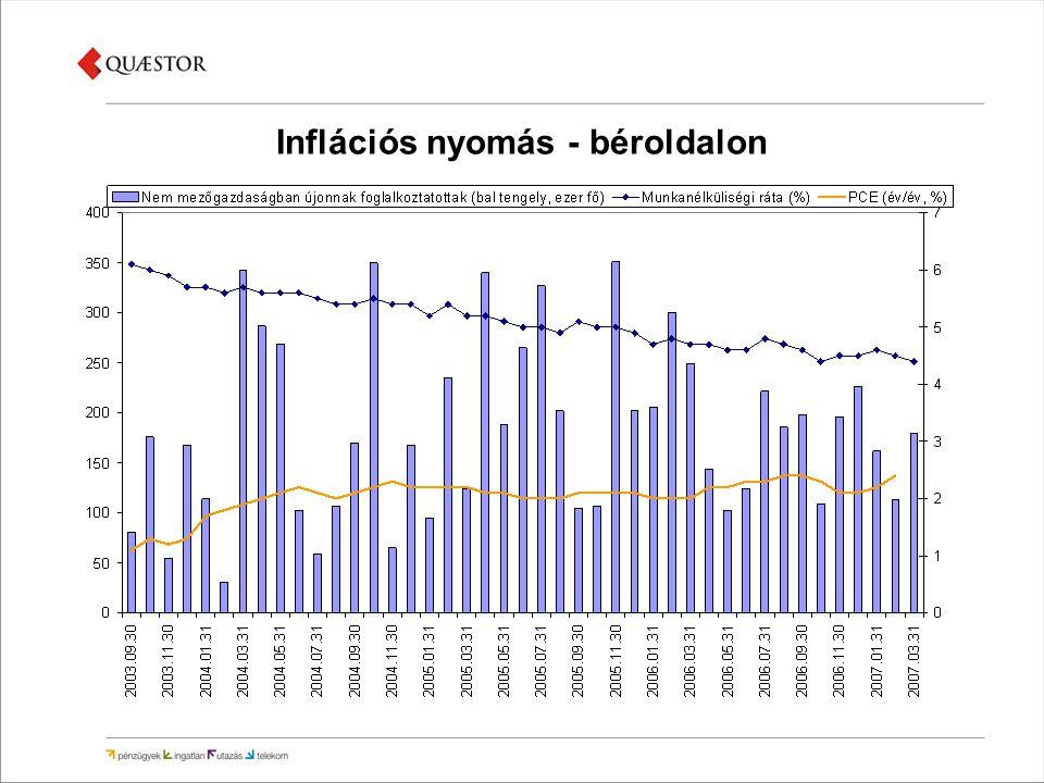 Inflációs nyomás - béroldalon