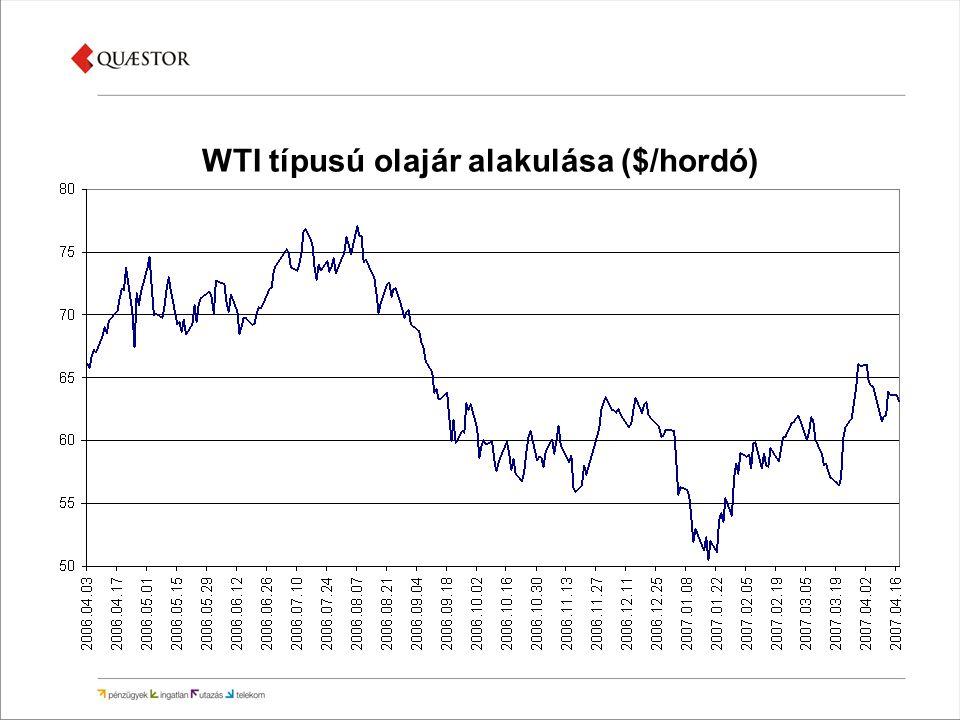 WTI típusú olajár alakulása ($/hordó)