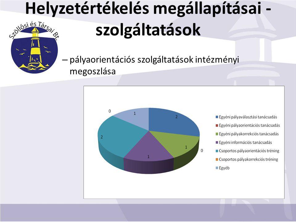 Helyzetértékelés megállapításai - szolgáltatások – pályaorientációs szolgáltatások intézményi megoszlása