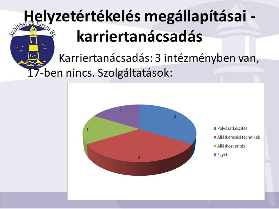 Helyzetértékelés megállapításai - karriertanácsadás Karriertanácsadás: 3 intézményben van, 17-ben nincs.